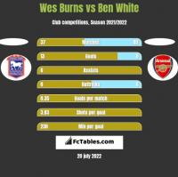 Wes Burns vs Ben White h2h player stats