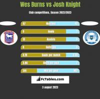Wes Burns vs Josh Knight h2h player stats