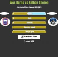 Wes Burns vs Nathan Sheron h2h player stats