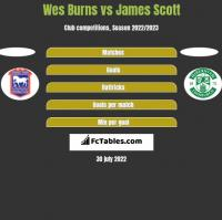 Wes Burns vs James Scott h2h player stats
