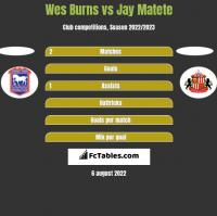 Wes Burns vs Jay Matete h2h player stats