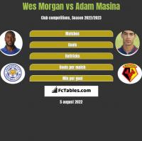 Wes Morgan vs Adam Masina h2h player stats