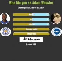 Wes Morgan vs Adam Webster h2h player stats
