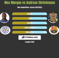 Wes Morgan vs Andreas Christensen h2h player stats