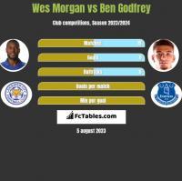 Wes Morgan vs Ben Godfrey h2h player stats