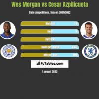 Wes Morgan vs Cesar Azpilicueta h2h player stats