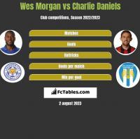Wes Morgan vs Charlie Daniels h2h player stats