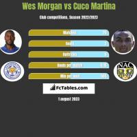 Wes Morgan vs Cuco Martina h2h player stats