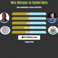 Wes Morgan vs Daniel Burn h2h player stats