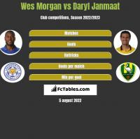 Wes Morgan vs Daryl Janmaat h2h player stats