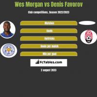 Wes Morgan vs Denis Favorov h2h player stats