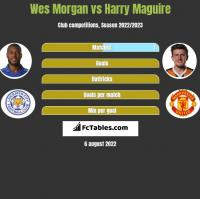 Wes Morgan vs Harry Maguire h2h player stats