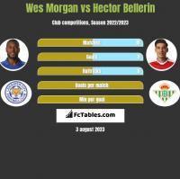 Wes Morgan vs Hector Bellerin h2h player stats