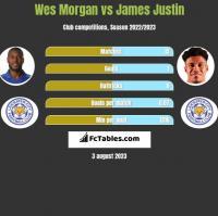 Wes Morgan vs James Justin h2h player stats