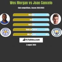 Wes Morgan vs Joao Cancelo h2h player stats