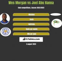 Wes Morgan vs Joel Abu Hanna h2h player stats