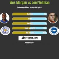 Wes Morgan vs Joel Veltman h2h player stats