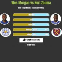 Wes Morgan vs Kurt Zouma h2h player stats
