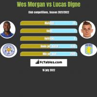 Wes Morgan vs Lucas Digne h2h player stats
