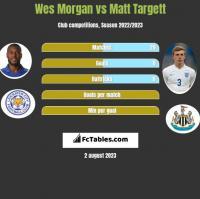 Wes Morgan vs Matt Targett h2h player stats