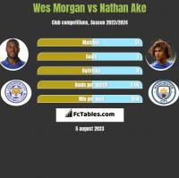 Wes Morgan vs Nathan Ake h2h player stats