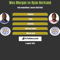 Wes Morgan vs Ryan Bertrand h2h player stats