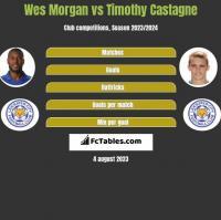 Wes Morgan vs Timothy Castagne h2h player stats