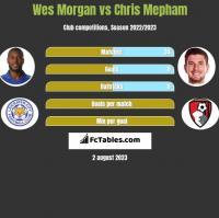 Wes Morgan vs Chris Mepham h2h player stats