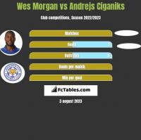 Wes Morgan vs Andrejs Ciganiks h2h player stats