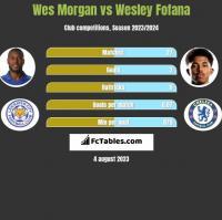 Wes Morgan vs Wesley Fofana h2h player stats
