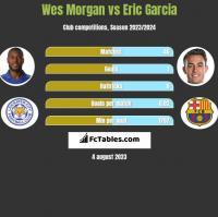 Wes Morgan vs Eric Garcia h2h player stats
