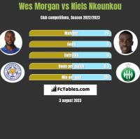 Wes Morgan vs Niels Nkounkou h2h player stats