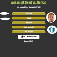 Wesam Al Swed vs Alemao h2h player stats