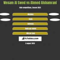 Wesam Al Swed vs Ahmed Alshamrani h2h player stats