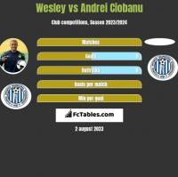Wesley vs Andrei Ciobanu h2h player stats