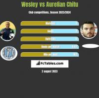 Wesley vs Aurelian Chitu h2h player stats