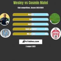 Wesley vs Cosmin Matei h2h player stats