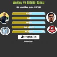 Wesley vs Gabriel Iancu h2h player stats