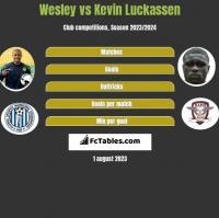 Wesley vs Kevin Luckassen h2h player stats