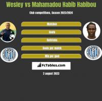 Wesley vs Mahamadou Habib Habibou h2h player stats