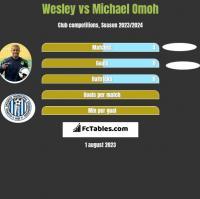 Wesley vs Michael Omoh h2h player stats