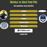 Wesley vs Alexi Paul Pitu h2h player stats