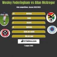Wesley Foderingham vs Allan McGregor h2h player stats