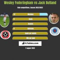 Wesley Foderingham vs Jack Butland h2h player stats