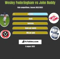 Wesley Foderingham vs John Ruddy h2h player stats