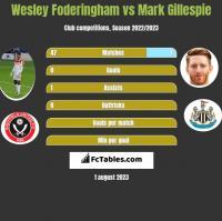 Wesley Foderingham vs Mark Gillespie h2h player stats