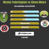 Wesley Foderingham vs Simon Moore h2h player stats