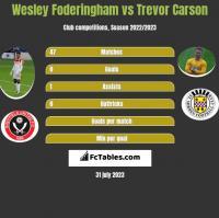 Wesley Foderingham vs Trevor Carson h2h player stats