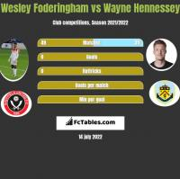 Wesley Foderingham vs Wayne Hennessey h2h player stats