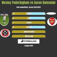 Wesley Foderingham vs Aaron Ramsdale h2h player stats